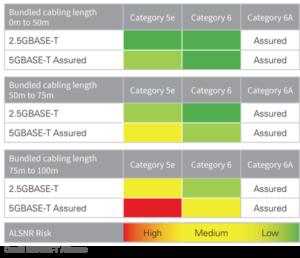 Gigabit Link Speed Assessment on existing