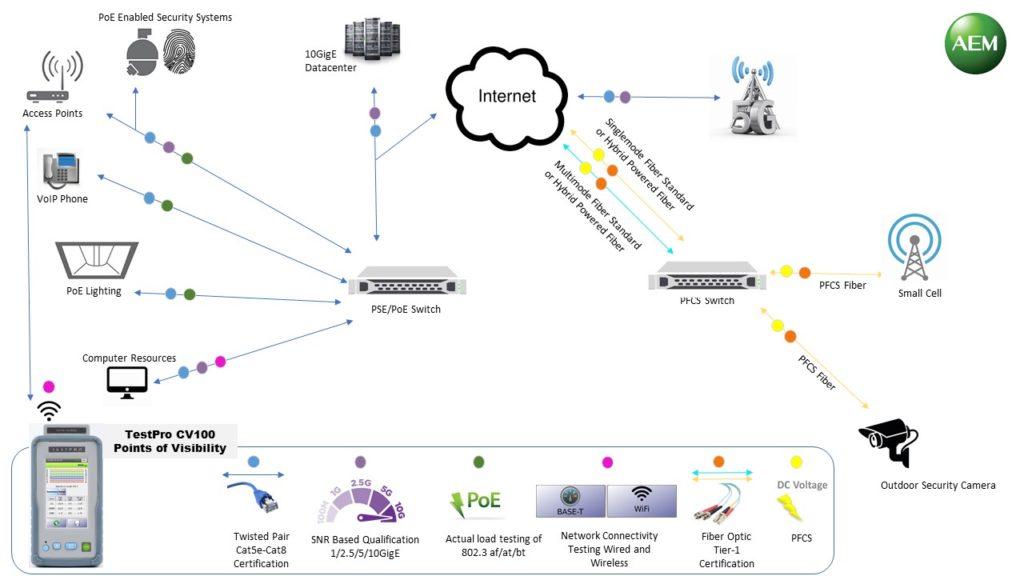 TestPro Network Topology Diagram v5