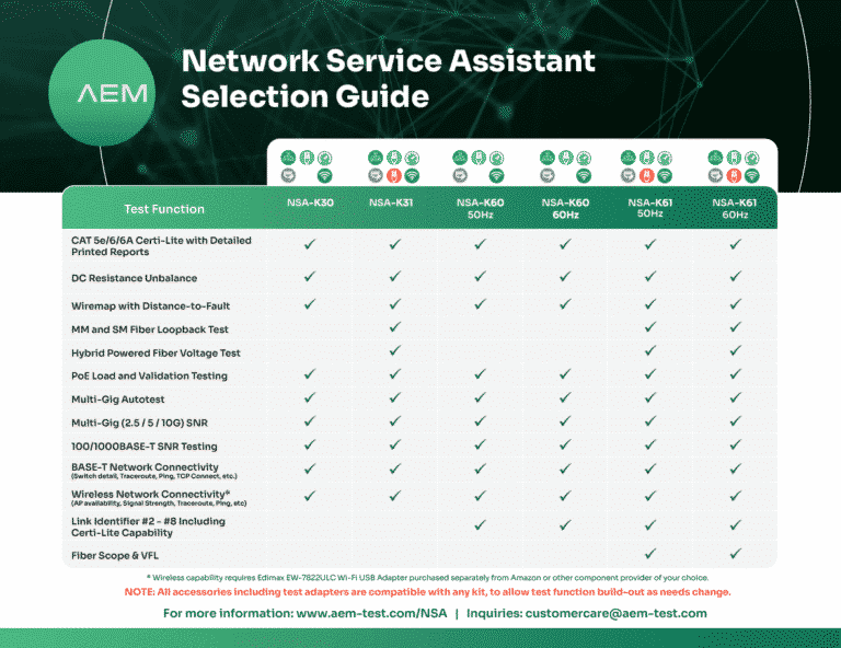 Network Service Assistant Product Selection Guide